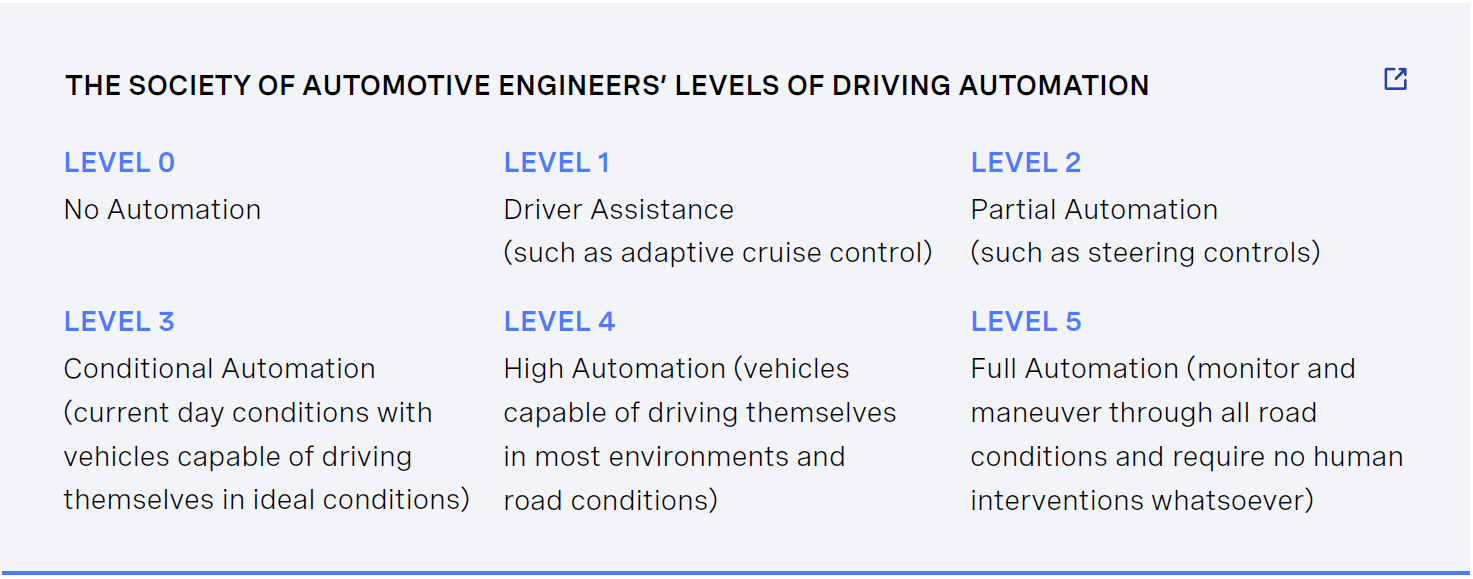 SAE Driving Automation Levels